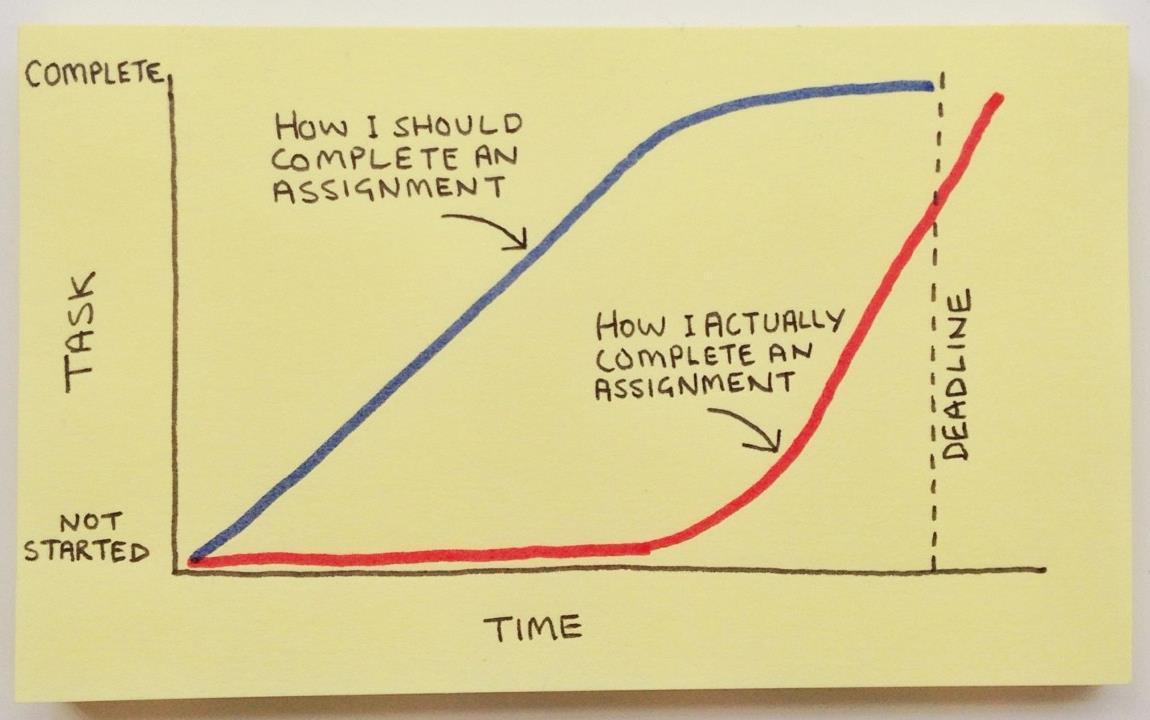 Procrastination diagram